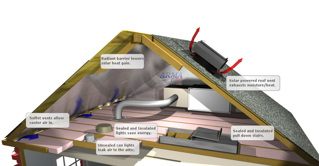 Energy Efficient Attic Insulation Solution Efficient