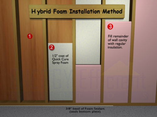 Hybrid Insulation System Spray Foam Amp Fiberglass Batting